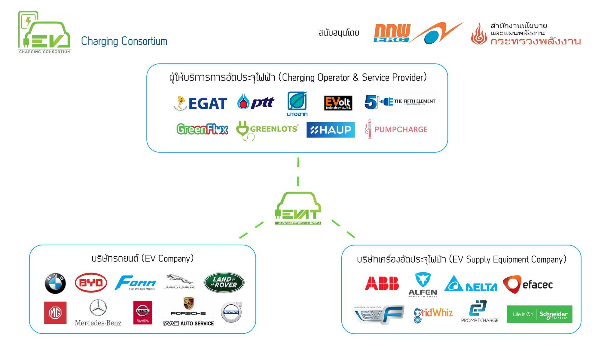 EVAT Charging Consortium