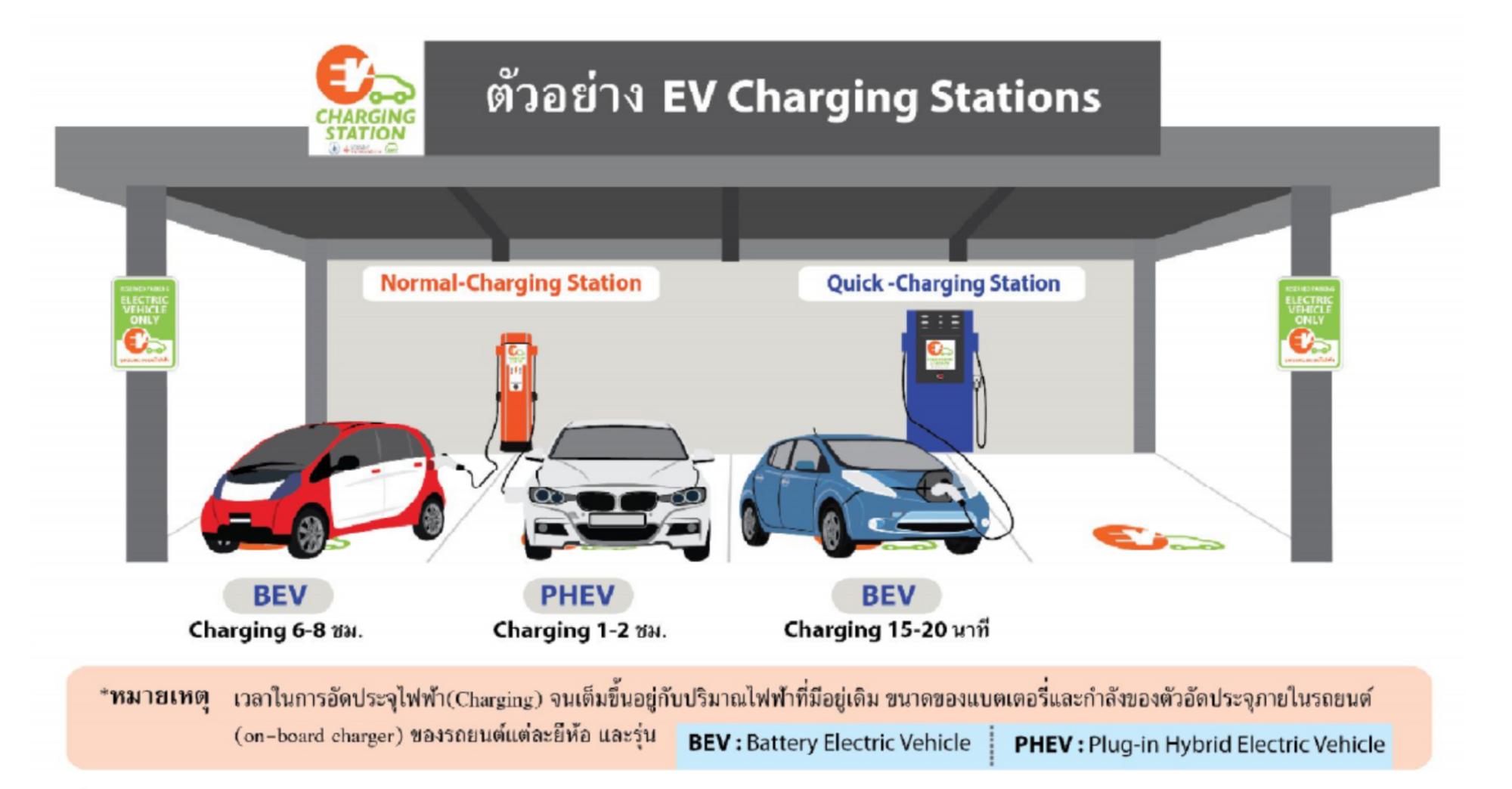 โครงการสนับสนุนการลงทุนติดตั้งสถานีอัดประจุไฟฟ้า (Charging Station) ครั้งที่ 6 (รอบสุดท้าย) เปิดรับข้อเสนอในวันที่ 8 – 31 ตุลาคม 2561
