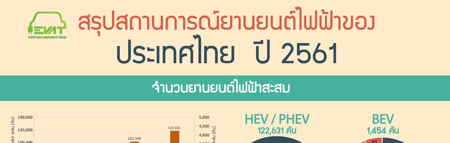 สรุปสถานการณ์ยานยนต์ไฟฟ้าของประเทศไทย 2561