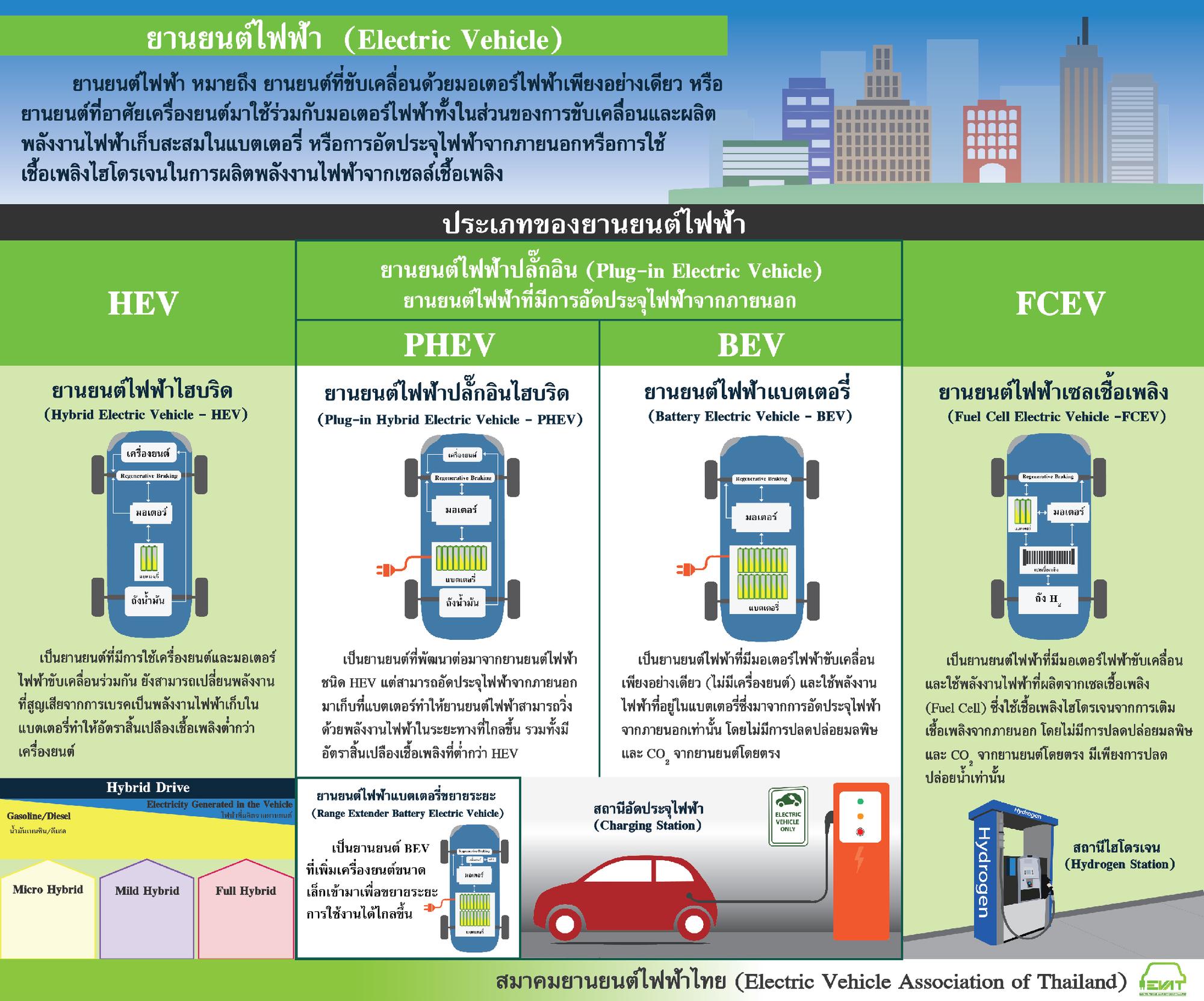 รถยนต์ไฮบริด (Hybrid Vehicle: HV)