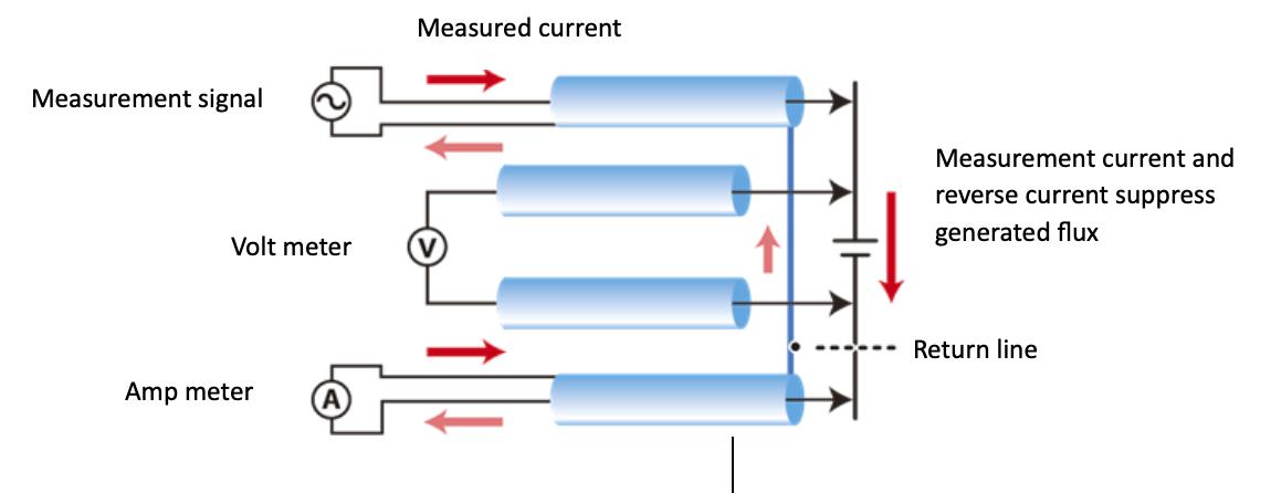 การวัดประสิทธิภาพของแบตเตอรี่สำหรับยานยนต์ไฟฟ้า
